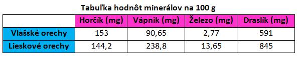 Hodnota minerálov v orechoch